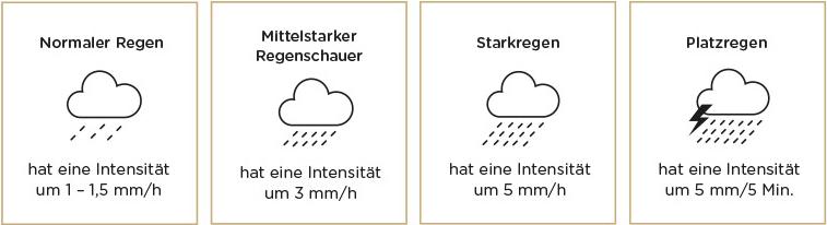 Welche Regenmenge es braucht, dass die Regenwetterversicherung zahlt seht ihr hier.